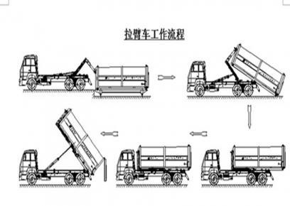 程力集团钩臂垃圾车的工作流程是怎样的?